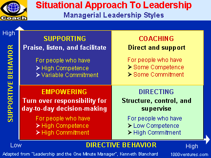 Situational Leadership Managerial Leadership Styles Supporting Coaching Empowering Directing Your First Ever Business E Coach