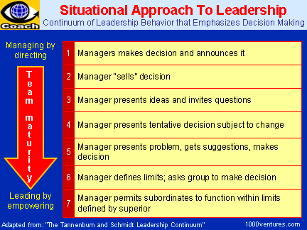 SITUATIONAL LEADERSHIP: Continuum of Leadership Behavior