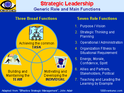 link between strategic management leadership Part one 11 introduction the two concepts of strategic management and leadership have been subjects of major academic discourses for some time now.