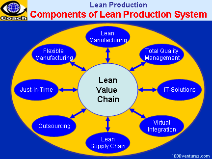 LEAN PRODUCTION / LEAN MANUFACTURING - Components of a Lean Production System