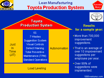 Toyota Production System (TPS) - Lean Manufacturing / Lean Production