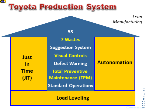 Toyota Production System Tps Lean Production Case Study