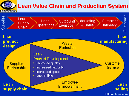 elements of lean production essay
