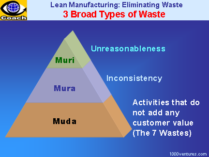 """logistic words mura muri and muda How to eliminate """"muri,"""" or overburdening """"muri, muda, mura"""" is often a person working exceptionally hard is said to be doing muri other words are."""