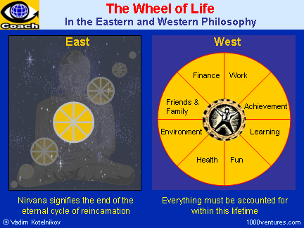 The Wheel of Life in the Easterm and Western Philosophy