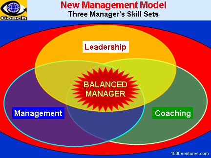 Balance: Balanced Manager - Leadership + Management + Coaching