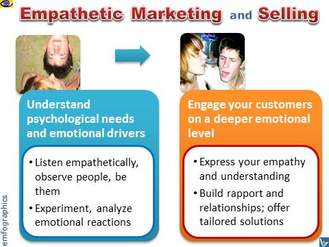 Empathetic Marketing