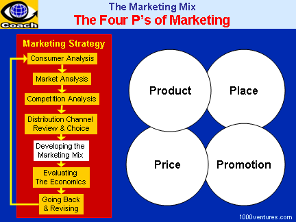Marketing mix - Re-launching a product - Business Case Studies