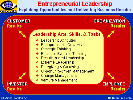 ENTRREPRENEURIAL LEADERSHIP (Ten3 Mini-course and training): Leadrship Attributes, Leadership Roles, Delivering Results