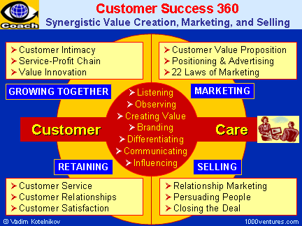Customer Care - the Heart of Customer Success 360