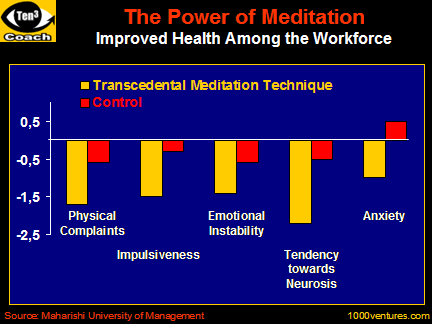 Meditation: The POWER of MEDITATION: Improved Health Among the Workforce