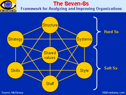7-S Model, 7Ss, Seven-Ss, 7S - Analyzing and Improving Organizations