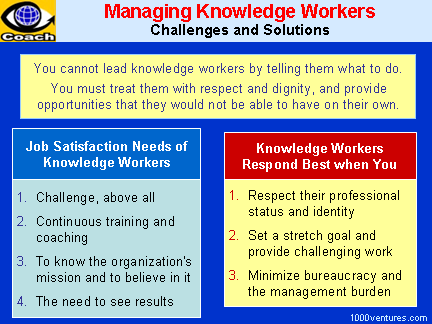 management of knowledge workers Knowledge work requires continuous learning on the part of the knowledge worker, but equally continuous teaching on the part of the knowledge worker productivity of the knowledge worker is not - at least not primarily - a matter of the quantity of output.