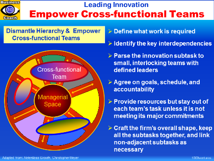 LEADING INNOVATION: Empowering Cross-Functional Teams