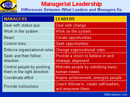 managerial roles and effective managers in the workplace Importance of managerial skills and  roles and skills managers should possessed:  which are needed for an effective managerial work.