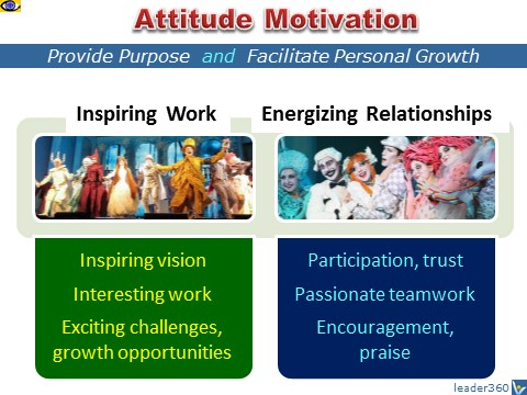 Attitude Motivation: how to motivate employees - inspiring work, energizing relationships