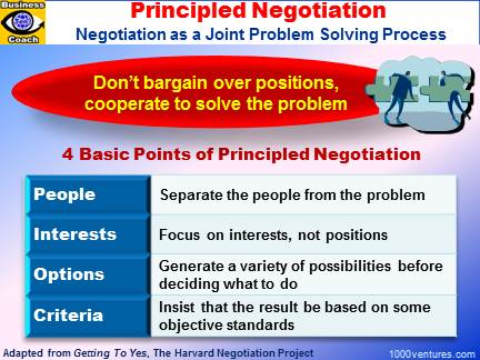 Principled Negotiation: Negotiation as a Joint Problem Solving Process (Harvard Negotiation Project)