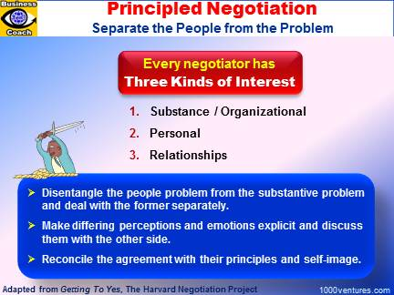 Principled Negotiation: Separate the Prople from the Problem (Harvard Negotiation Project)