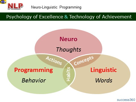 the role of neuro linguistic programming nlp in enhancing communication skills Building effective communication skills using nlp 1 introduction to neuro  linguistic programming (nlp) corrine thomas independent.