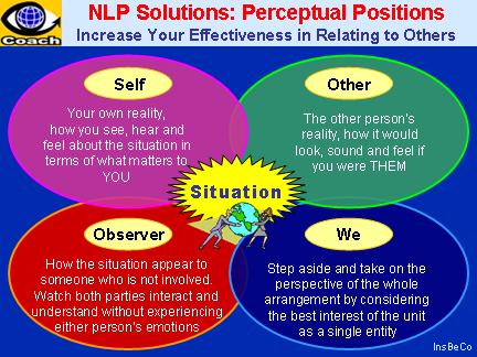 NLP Solutions: PERCEPTUAL POSITIONS