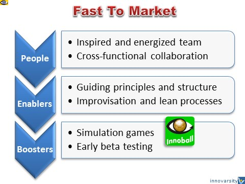 How To Be Fast to Market: People, Enablers, Boosters, Innoball, Vadim Kotelnikov