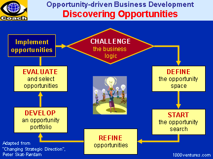 DISCOVERING OPPORTUNITIES - How To Discover Business Opportunities