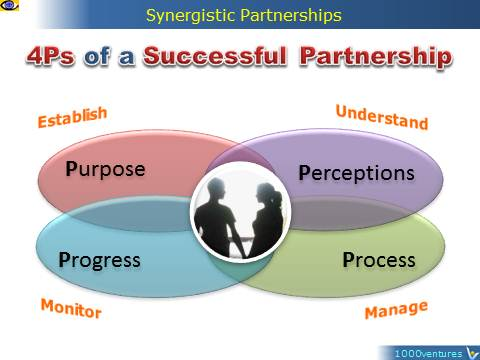 4Ps of a Successful Parnership: Purpose, Perceptions, Process, Progress, emfographics, MBS, Vadim Kotelnikov