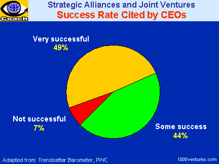Strategic Alliances and Joint Ventures: Success Rate and Failure Rate