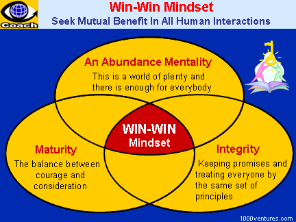 Win-Win Mindset. Think Win/Win