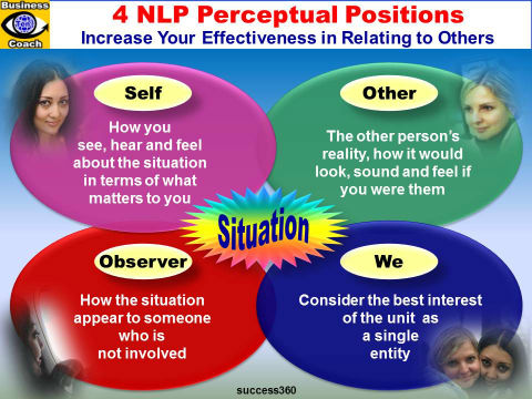 NLP Perceptual Positions - Me, Other, Observer, We - How To Understand people perccptions and resolve conflcits emfographics with Dildora Akbarova