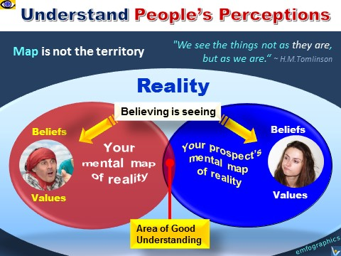 Same Reality, Different Perceptions. Map is not the reality. Understand people perceptions emfographics by Vadim Kotelnikov with Julia Vostrilova