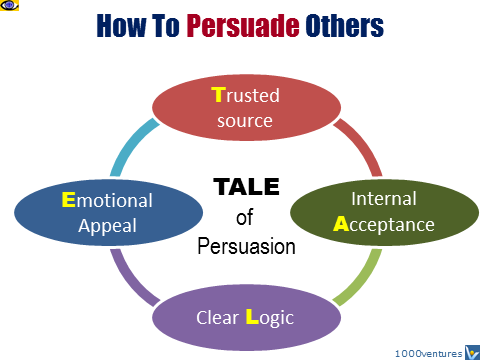 Persuasion TALE, how to persuade people, trust, acceptance, logic, emotion, Vadim Kotelnikov