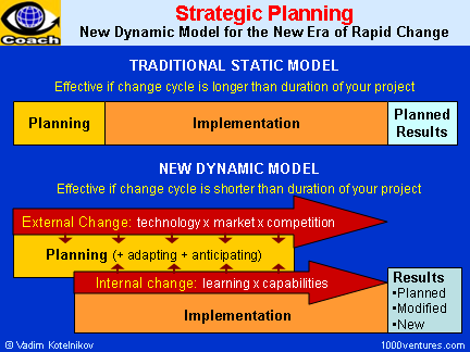 Effective Planning New Approaches For The New Era Of Rapid Change Business Planning Venture