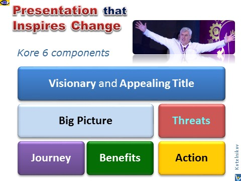 How To Make a Presentation that Inspires Change, Vadim Kotelnikov