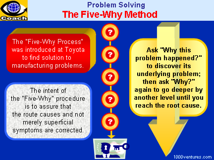 Solving For X. The 7-step Problem Solving