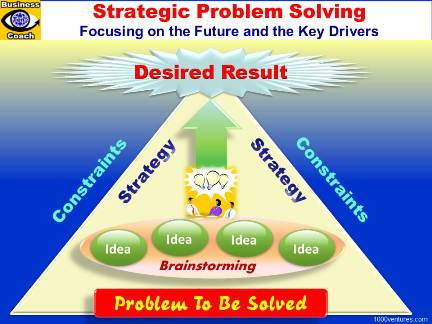 How to solve business problems