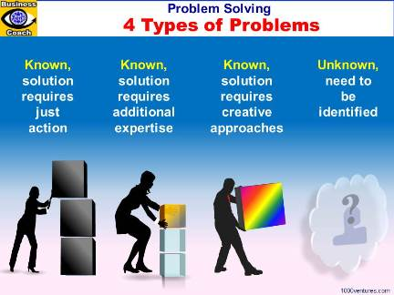 4 Types of Problems and Problem Solving Strategies