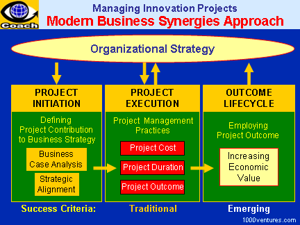 PROJECT MANAGEMENT: Business Systems Approach