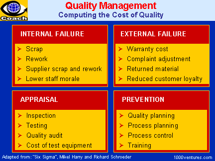 QUALITY MANAGEMENT: Computing the Cost of Quality