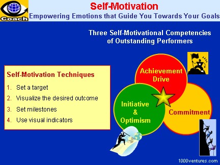 SELF MOTIVATION.How To Motivate Yourself. Self Motivation Tips ...