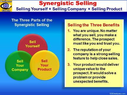 Effective Selling - SYNERGISTIC SELLING: Sell Yourself, Sell Your Company, Sell Your Product