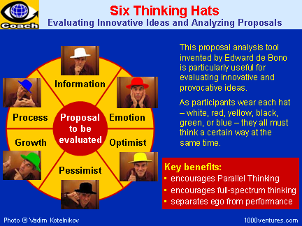Six Thinking Hats / 6 Thinking Hats