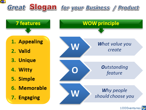 Slogan: WOW principle, 7 features; how to create a great slogan, Vadim Kotelnikov, free e-coach