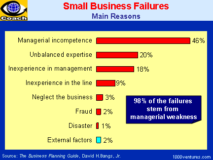 why companys business plan fail essay 10 reasons why strategic plans fail and don't discount potential problems because they have not had an immediate impact on your business yet plan.