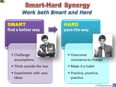 Smart-Hard Synergy - Work both smart and hard, how to be highly successful, Denis Kotelnikov