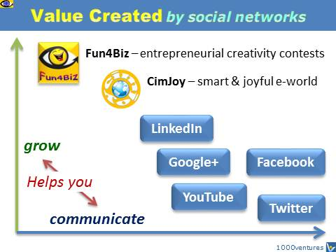 Social Netwroks: Value Created - communication, growth - by Facebook, Twitter, LinkedIn, Fun4Biz, CimJoy