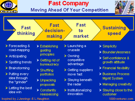 Fast Company: Fast Thinking, Fast Decision-making, Fast to market, Sustaining Speed