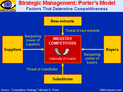 Strategic Management: PORTER\'s MODEL for INDUSTRY ANALYSIS ...