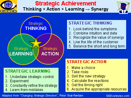 SYNERGY: Strategic Achievement - a Synergy of Strategic Thinking, Strategic Learning, and Strategic Action