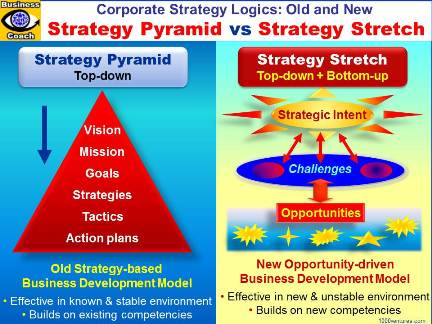 Strategy Pyramid vs. Strategy Stretch: Vision, Strategic Intent, Mission, Strategic Achievement